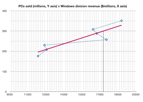 Windows revenue v PC sales