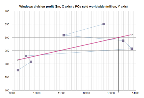 Windows profit v PC sales