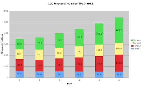 IDC warns that PC sales will barely grow in 2011 but
