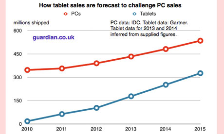 iPad to dominate tablet sales until 2015 as growth explodes