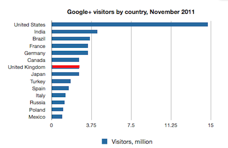 Google+ visitors November 2011 by country
