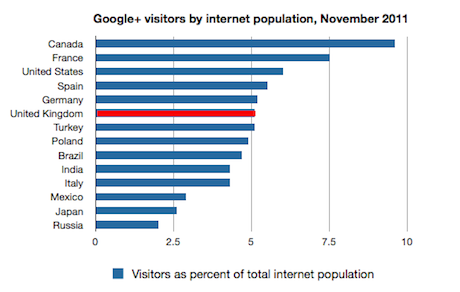 Google+ visitors November by internet population