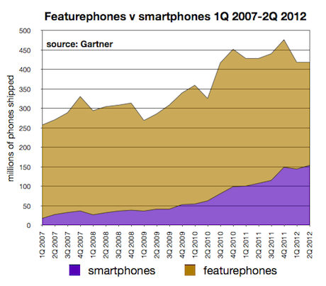Feature phones v smartphones
