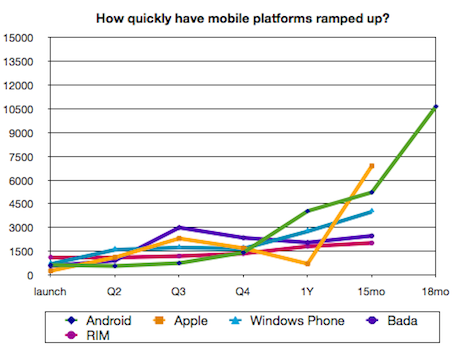 Mobile platform adoption