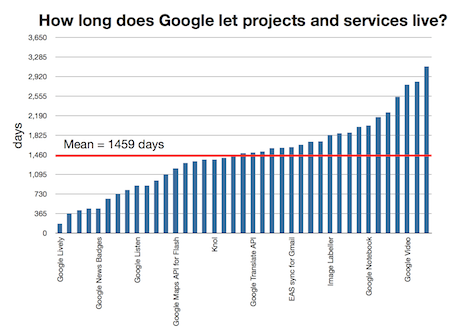 Google services lifetime