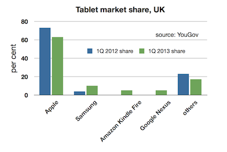 YouGov tablet share 1Q12 - 1Q13