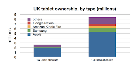 YouGov tablets 1Q2012 - 1Q 2013